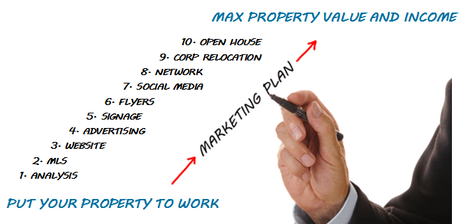 10 Point San Diego Rental Property Marketing System